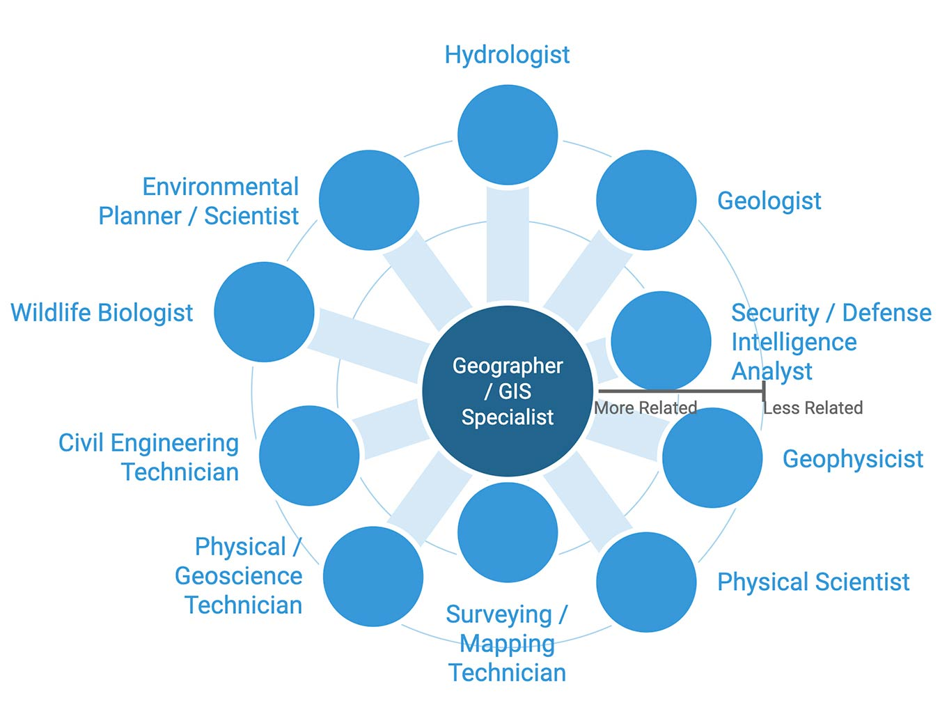GIS Career Outlook